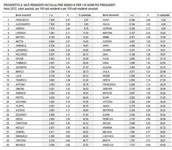 I nomi dei bambini pi popolari nel 2012 for Nomi dei politici italiani