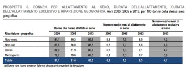 Allattamento al seno in Italia