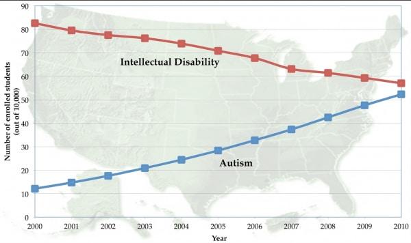 autismo grafico