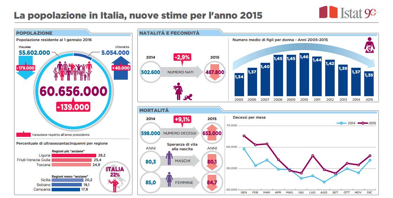 Italia sempre pi culle vuote le nascite diminuiscono for Calcolo istat