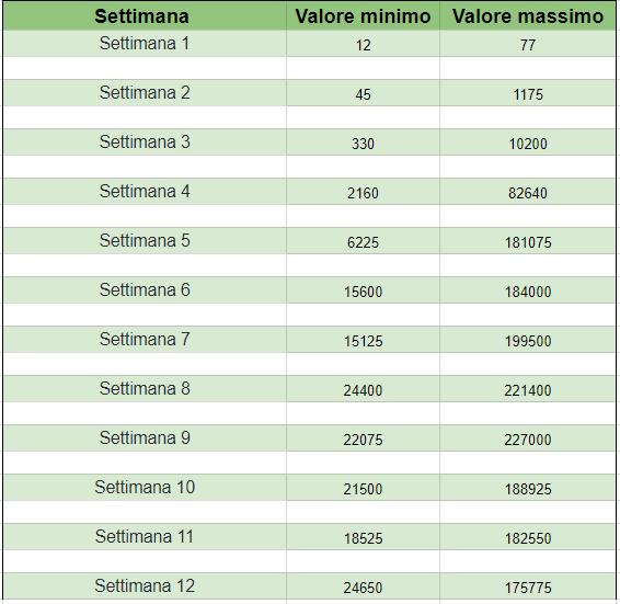La tabella dei valori di riferimento della beta-hCG